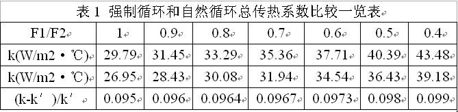 车载式导热油炉强制循环和自然循环传热系数比较